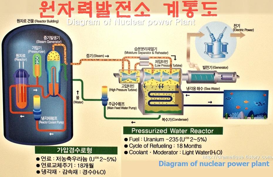 핵발전소 원리노심용해-멜트다운(meltdown)