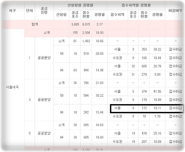 <서울 내곡>보금자리 2차 지구 당첨됐습니다!