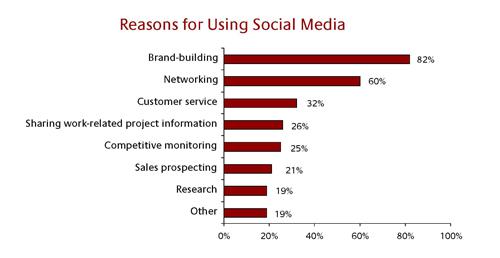 소셜 미디어 활용 이유